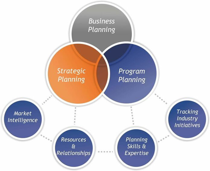 Publishing Strategic Planning Services